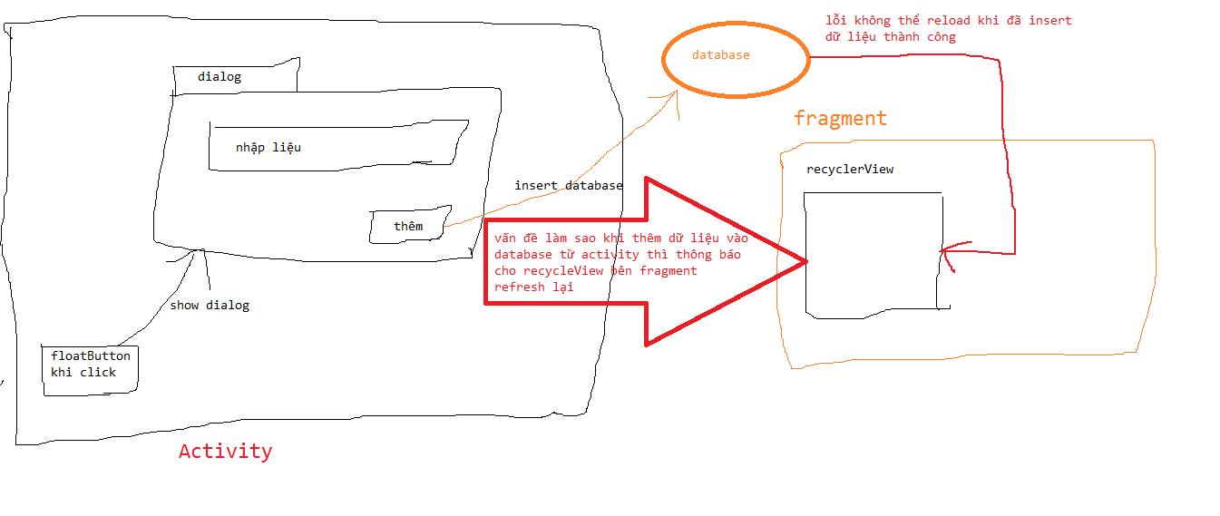 Làm sao để refresh recycleView trong fragment khi thêm dữ